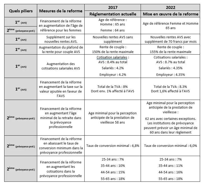 Prévoyance professionnelle - Tableau comparatif réforme 2020
