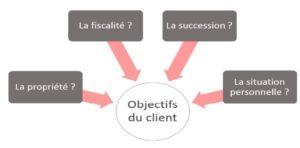 Libre passage - objectifs du client