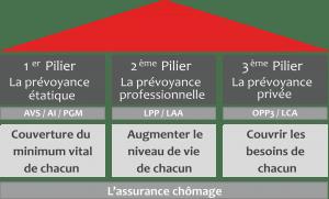 Prévoyance professionnelle (LPP)