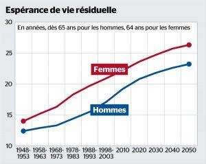 Augmentation espérance de vie