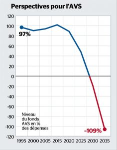 Diminution fonds AVS