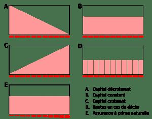 Classification des assurances décès